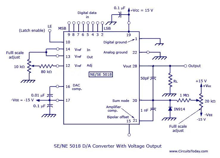 SE-NE 5018 Digital to Analog Converter