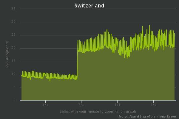 http://fossbytes.com/wp-content/uploads/2016/10/IPv6-Adoption-Switzerland.jpeg