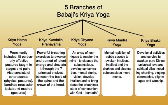 About Kriya Yoga