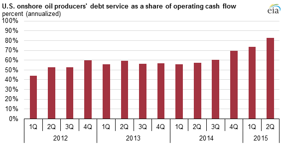 graph of U.S. onshore oil producers' debt service as a share of operating cash flow, as explained in the article text