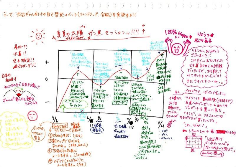 自分磨きノートの内容見本 今日からできる自分磨きノートの作り方