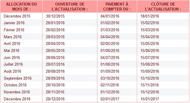 date d actualisation pole emploi 2017
