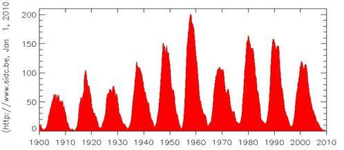 1900-2010.jpg