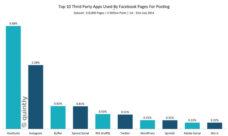 facebook-post-apps