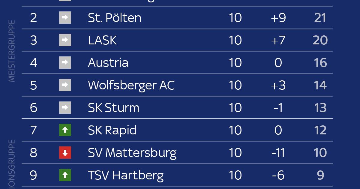 Deutsche Basketball Liga Tabelle