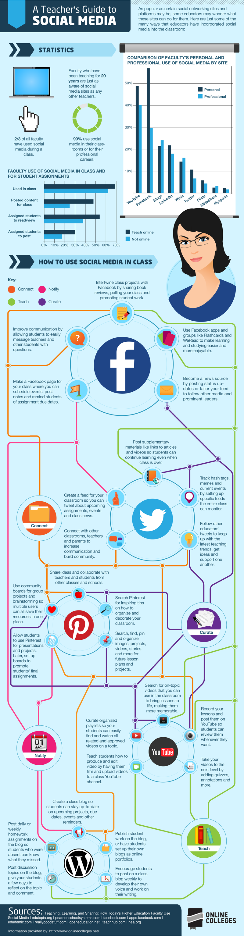social media in education
