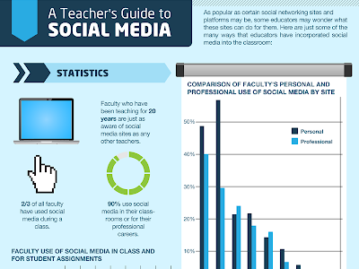 Teachers Guide to Teaching Using Social Media