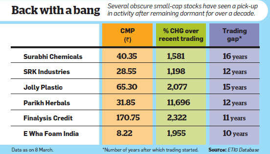 Rising small-cap stocks