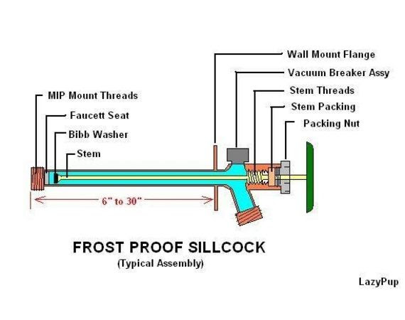 plumbing - How can I install a frost-free outdoor faucet with very ...