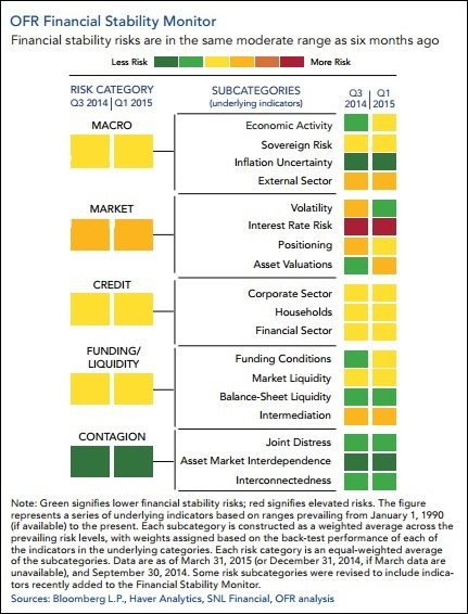 OFR Financial Stability Monitor