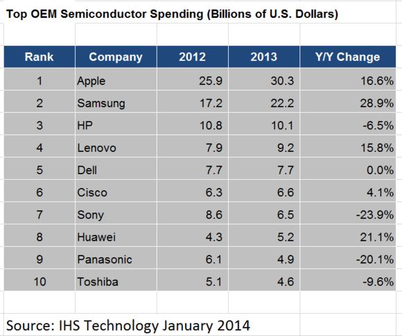 gastos chip de 2013