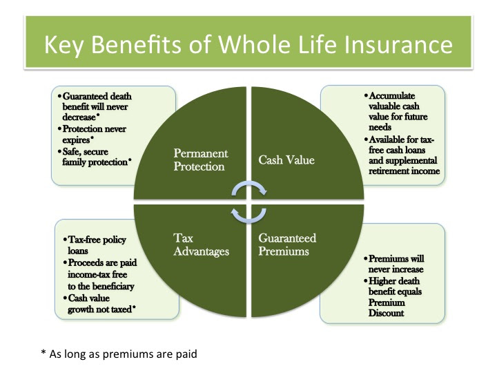 Whole Life Insurance - Guaranteed death benefit and premiums
