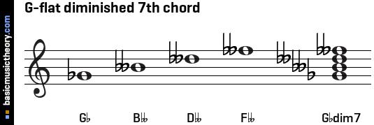 basicmusictheory.com: G-flat diminished 7th chord