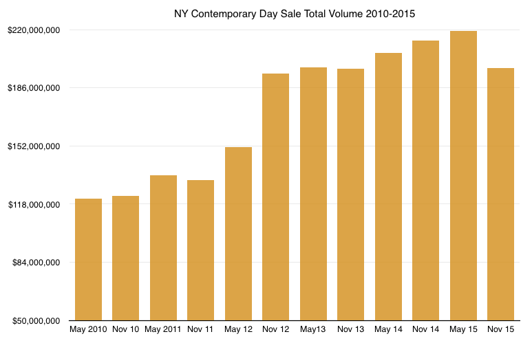 NY Contemporary Day Sale 10-15