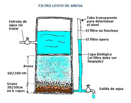 filtro de agua arena