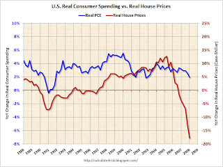 U.S. Real House Prices vs. Real Consumer Spending
