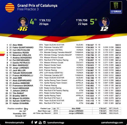 Hasil FP3 MotoGP Catalunya Spanyol 2019