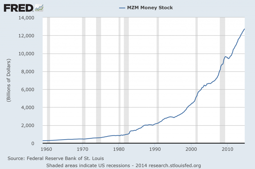 MZM money supply through October 2014