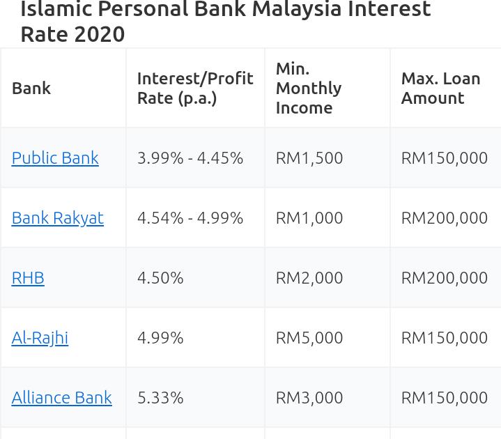 Aplikasi Pinjaman Online Terbaik Malaysia - DIREKTORI