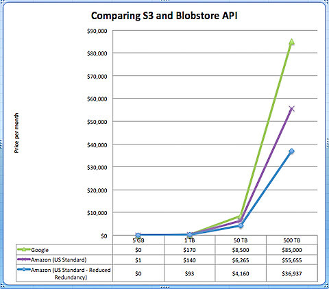 Comparing Blobstore API vs Amazon S3