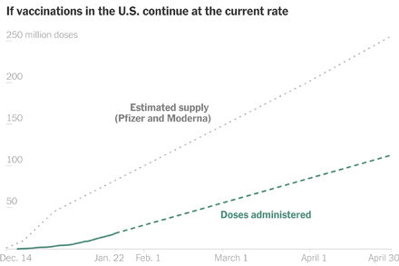 How the U.S. Could Double Vaccination Pace With Existing Supply