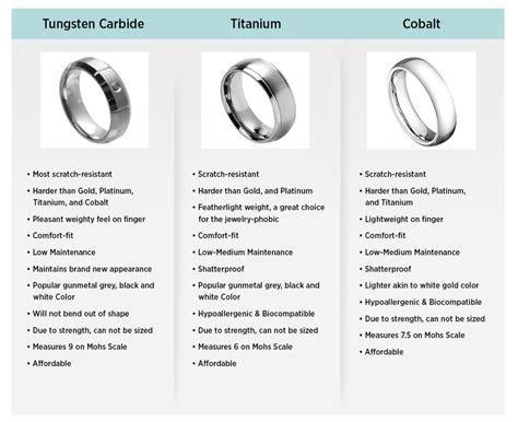 Tungsten, Titanium, or Cobalt? Quick Reference   Tungsten