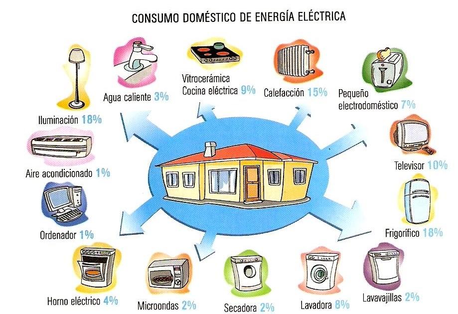 Mapa Mental De La Electricidad Para Niños Hay Niños
