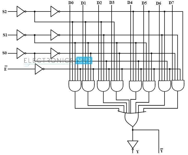 8x1 Mux Logic Diagram