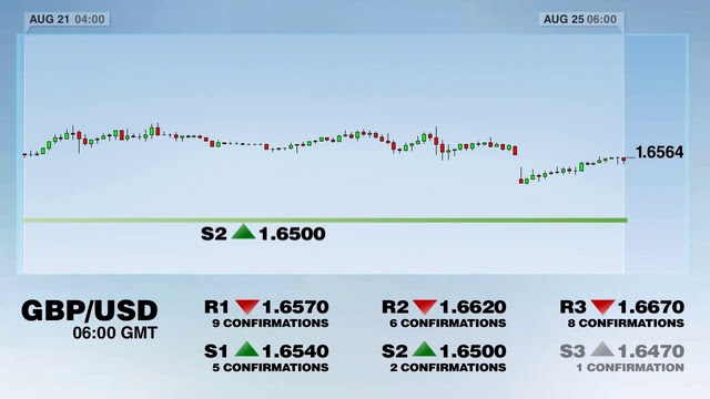 Dukascopy Morning Forex Overview – Alan's Forex Blog