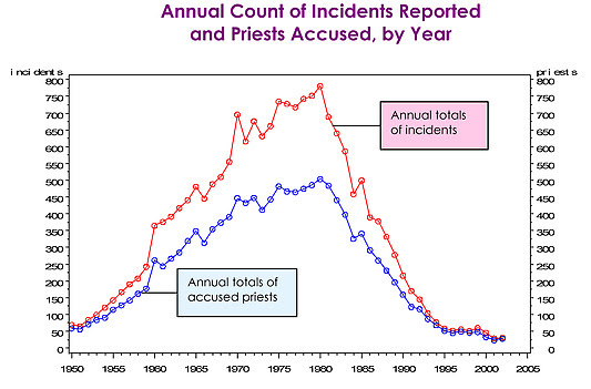 Chart on priest abuse