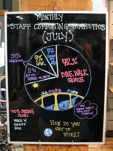 Tracking commuting statistics at work