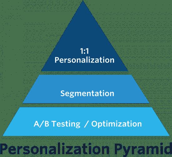 la pirámide de personalización