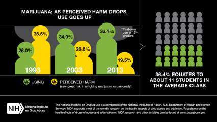 Marijuana: As Perceived Harm Drops, Use Goes Up * Past-year use in 12th graders.