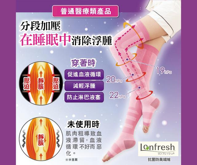 【日本製造】去水腫、通淋巴!NEEDS LABO 腿部醫學壓力襪套