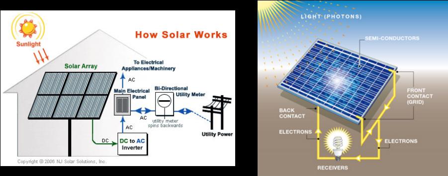 Explanation of solar energy