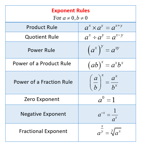 Exponent Rules solutions, examples, videos, worksheets, games, activities