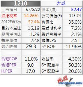 1210_大成_資料_1011Q