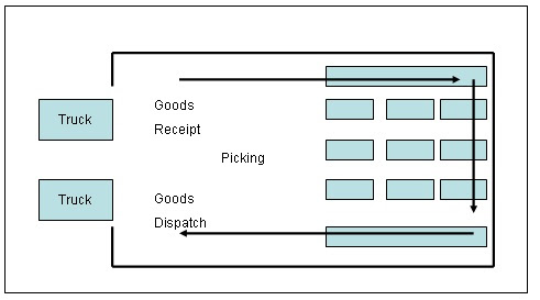 Teknik Industri Konsep Dan Jenis Jenis Tata Letak Gudang