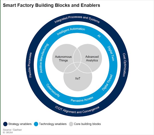 Gartner Reprint - Top 10 Strategic Technology Trends for Manufacturing Industries: Smart Factory