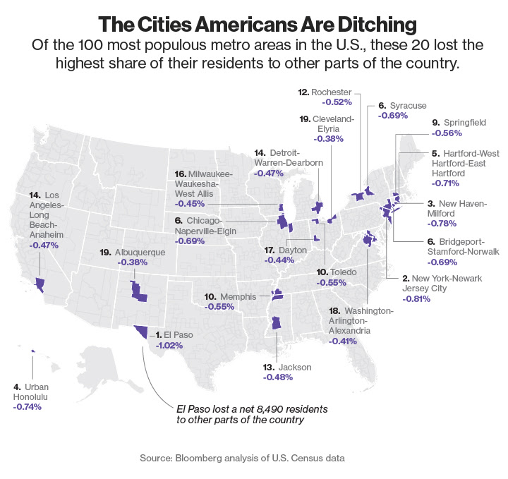Map of US Cities Losing Largest Population Share To Other Parts Of US