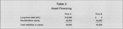 Table 2 Asset Financing
