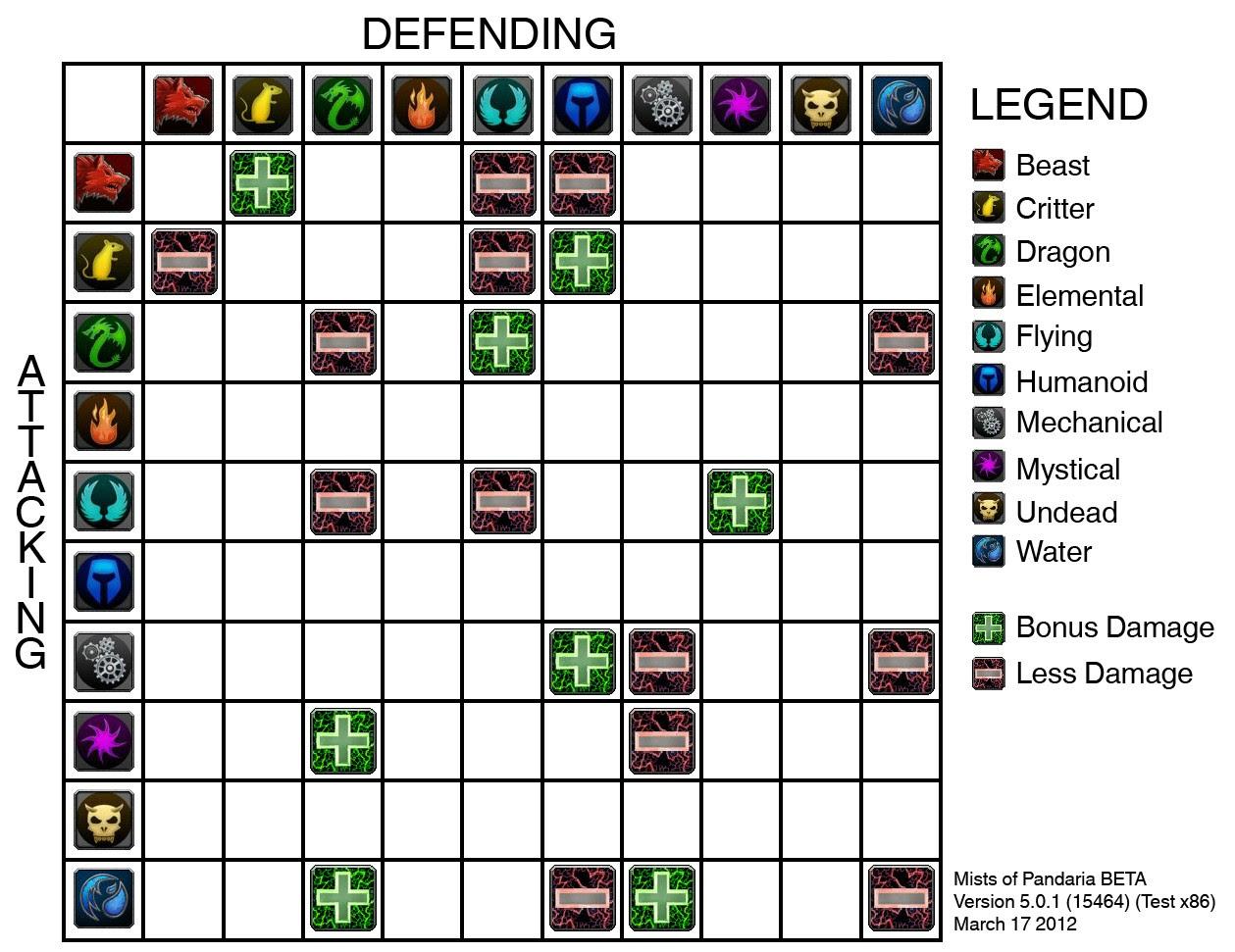 Pet Battle Type Chart Pet S Gallery