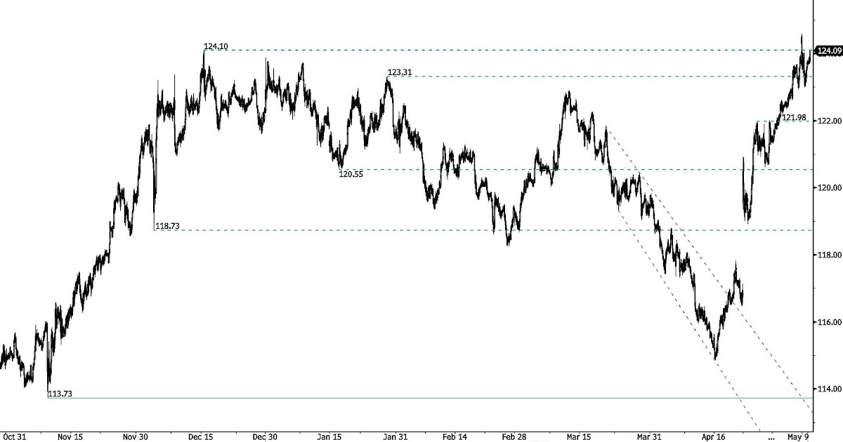 Forex ta ut euro