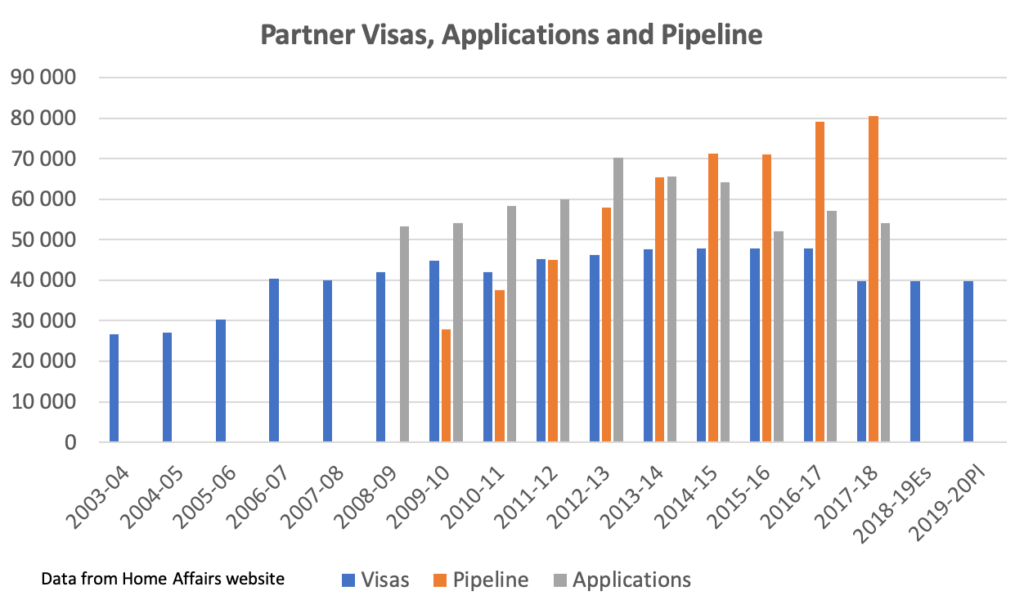 Australian Partner Visa Application Form 40sp, The Coalition Government Has Announced Changes To Processing Of Partner Visas By Adding A Formal Step Of Approving The Australian Sponsor Before The Partner, Australian Partner Visa Application Form 40sp