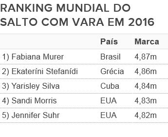 Tabela - Ranking mundial do salto com vara em 2016 (Foto: Fonte: Iaaf)