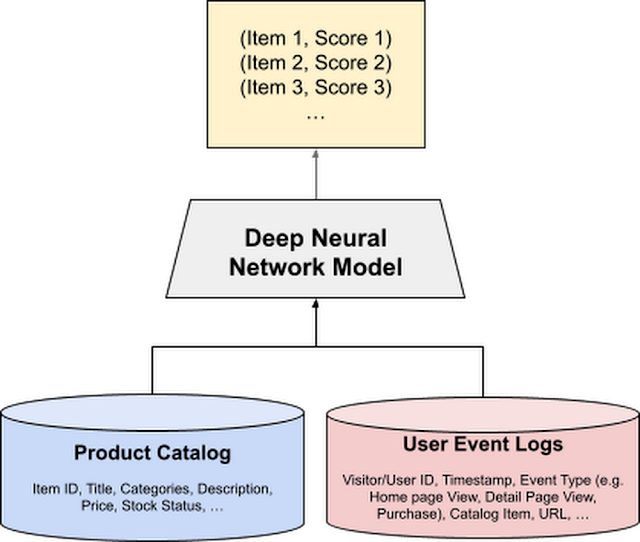 Recommendations AI modeling