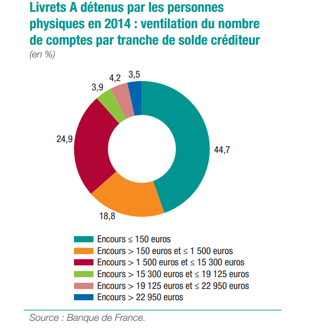 Credit bank personnel novembre 2013 - Plafond livret developpement durable credit agricole ...