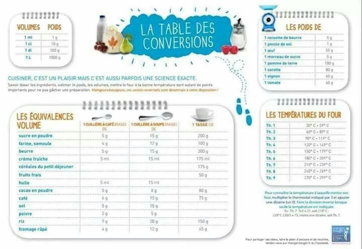 Table Des Conversions Cuisine | F Wall Decoration