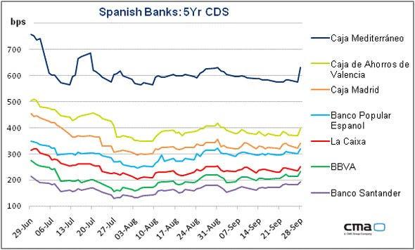 Spain Bank CDS 928