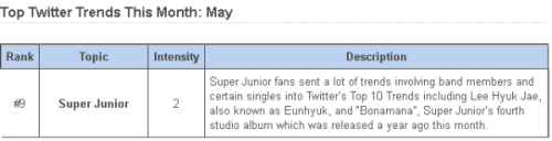 donghaeyaaaa:  haiyangie:  theviolinist19:  [INFO] Super Juniors made it to the Top 10 Worldwide Twitter Trends for the entire Month of May!! cr: @smtownengsub  LEE HYUK JAE.   wawawiw